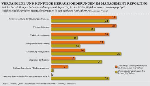 Chart 2: Viele der befragten Unternehmen verfügen bereits über Instrumente wie Benchmarking-Tools, systemgesteuertes Projekt-Controlling und die Balanced Scorecard