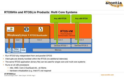 RTOSWin products on multi core systems