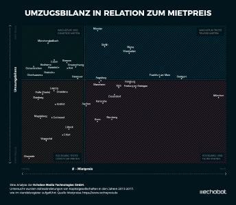 Infografik Umzugsbilanz Matrix