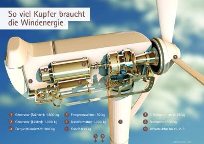 Bis zu 30 t Kupfer kann eine Windkraftanlage inklusive benötigter Infrastruktur aufweisen.