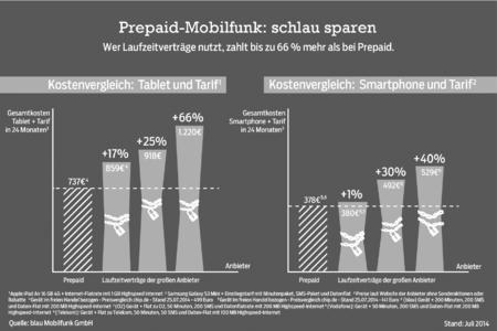 Prepaid-Mobilfunk: schlau sparen sw