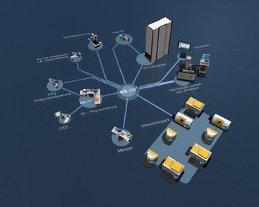 Die Softwarelösung MR-CM ermöglicht die online Kommunikation aller am NC-Fertigungsprozess beteiligten Akteure in Echtzeit und minimiert dadurch nicht wertschöpfende Tätigkeiten. Dadurch lassen sich Einsparungen von bis zu 50.000 Euro pro Maschine/Jahr realisieren.