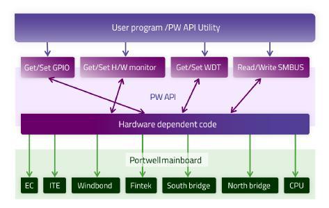 Portwell - API Utility