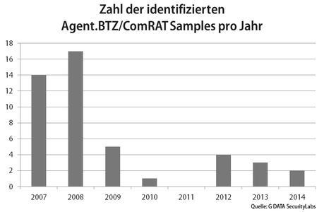 Die G DATA Sicherheitsexperten haben die Veränderung der Malware Agent.BTZ über sieben Jahre dokumentiert.