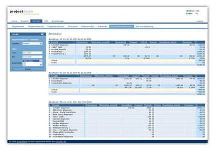 projectfacts - Multi-Projektmanagement-System