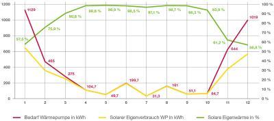 Beispielhafter Jahresverlauf des Wärmepumpenbetriebs: Im Sommerhalbjahr benötigt die Wärmeerzeugung keinen Netzstrom, im Winter sind je nach Region solare Anteile von über 50 % möglich, wenn die Anlagentechnik optimal ausgelegt ist.