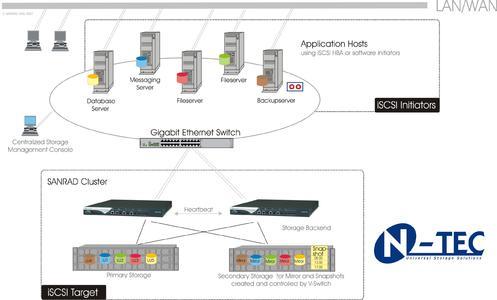 Zentralisiertes Speichermanagement ? komfortabel mit iSCSI Lösungen von N-TEC