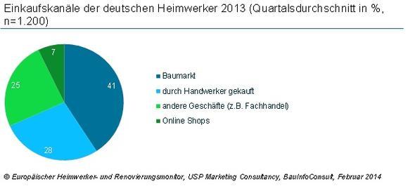 Deutsche Heimwerker kaufen nicht nur im Baumarkt
