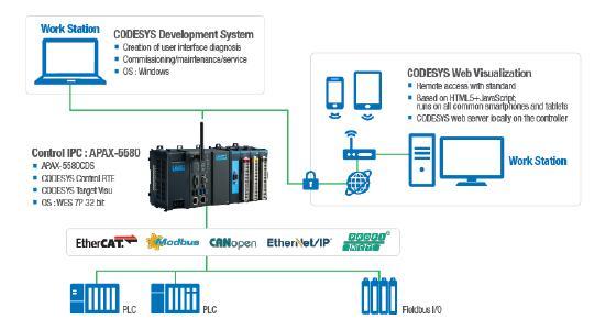 APAX-5580 Steuerungsanwendung mittels CODESYS