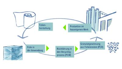 Recyklingprozess der DUO EARTH NO 4 - Stretchfolie mit Post-Consumer-Rezyklat