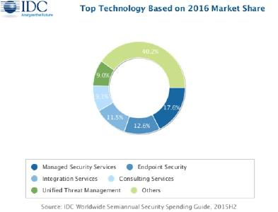 Worldwide Revenue for Security Technology Forecast to Surpass $100 Billion in 2020, According to the New IDC Worldwide Semiannual Security Spending Guide