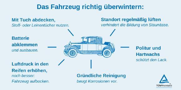 Infografik Fahrzeug richtig überwintern