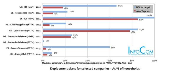 Deployments plans for selected companies