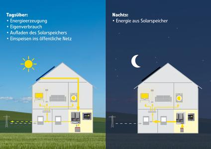 So funktioniert das Eigenstromsystem AZUR INDEPENDA bei Tag und bei Nacht