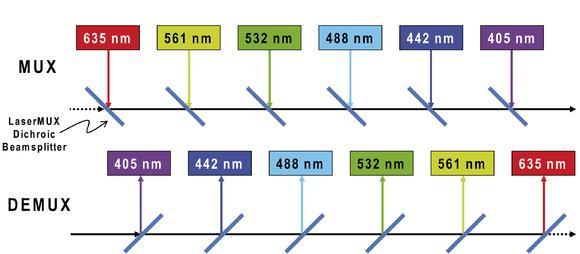 Schema zur Kombination der Strahlteiler und Transmissionskurven