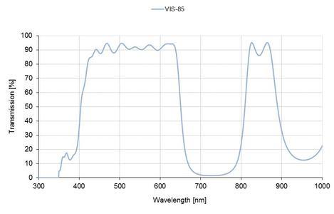 Curve IGF VIS-85