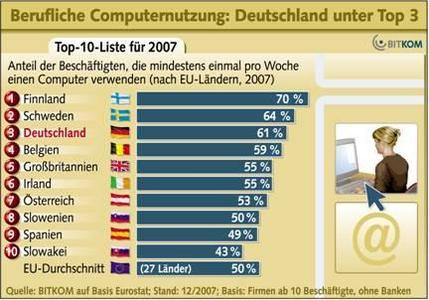 Zwei Drittel arbeiten mit Computern
