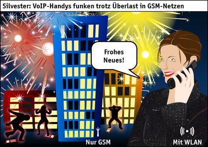 Silvester: VoIP-Handys funken trotz Überlast in GSM-Netzen