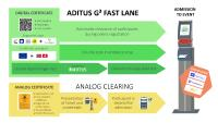 First to Market: ADITUS Integrates Digital Certificates into Registration and Admission