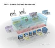 ATZ PMP Software Architecture