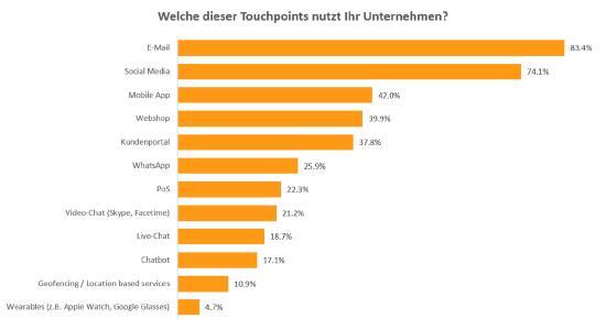 Nutzung der Touchpoints im eigenen Unternehmen