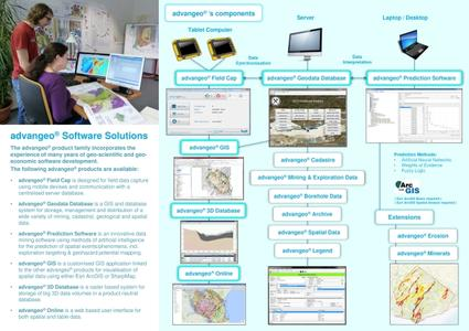 Overview of Developed advangeo® Software Solutions by Beak
