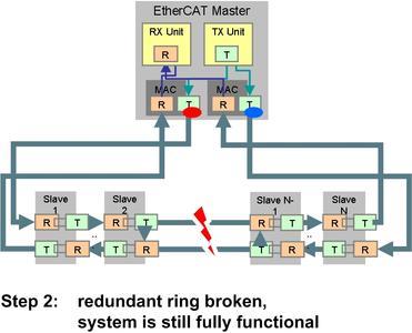 Step 2: redundant ring broken, system is still fully functional