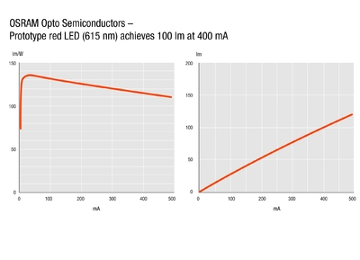 Laboratory record: new chip platform increases LED efficiency by 30%