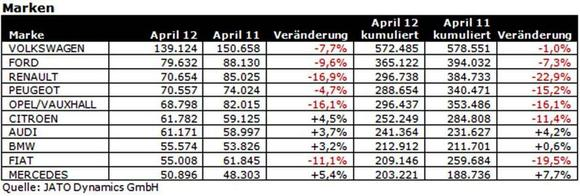 JATO Dynamics Zulassungszahlen April 2012 Marken
