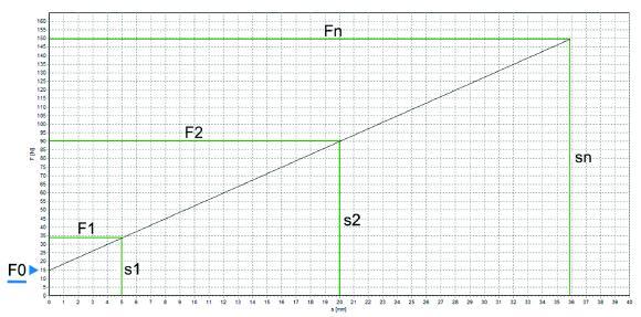 Weg-Kraft-Diagramm / Federkennlinie Zugfeder