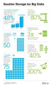 Smarter Storage for Big Data