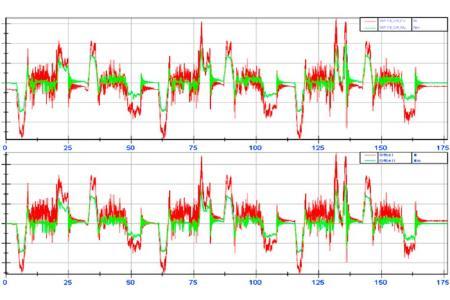 Messdaten aus dem Fahrbetrieb (Graphik: Fraunhofer LBF)