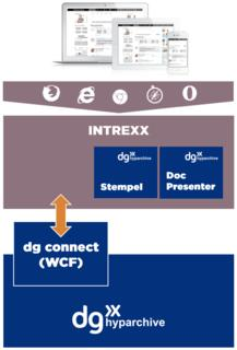 The Intrexx Business Adapter for dg hyparchive allows data from archives to be used in flexible workflows