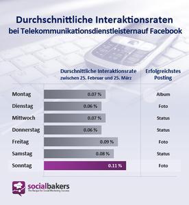 Durchschnittliche Interaktionsraten bei Telekommunikationsdienstleistern auf Facebook