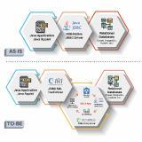 Dieser Artikel beschreibt eine dynamische Datenmaskierungsmethode (Dynamic Data Masking, DDM), die für IRI FieldShield verfügbar ist und ein Proxy-basiertes System zum Abfangen von Anwendungsabfragen an JDBC-verbundene Datenbanken verwendet. Es ist einer von mehreren Ansätzen zur Maskierung von Daten im laufenden Betrieb, die FieldShield-Benutzer in Betracht ziehen können.