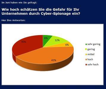 Drei Viertel der Unternehmen sehen große Gefahr durch Cyber-Spionage