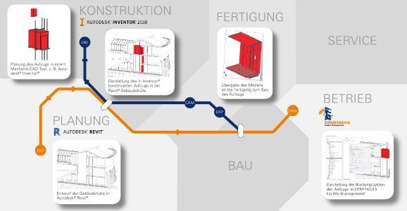 Die Verbindung von Anlagenkonstruktion, Architekturplanung und Gebäudebetrieb zu einem durchgängigen BIM-Workflow