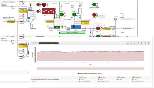 Visualisierungen von Prozessleitsystemen für mobile Endgeräte