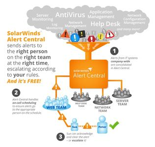 SolarWinds Alert Central -  How it Works