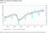 RWI/ISL Container Throughput Index stagnates in November
