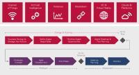 Digitale Transformation: Use Cases & Strategisches Vorgehen
