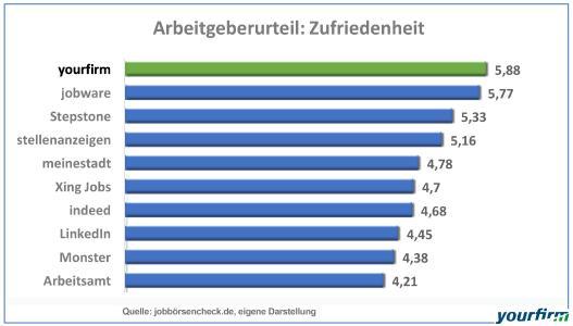 Auch den direkten Vergleich mit großen Generalisten und Jobsuchmaschinen muss das auf mittelständische Firmen spezialisierte Jobportal nicht scheuen – im Gegenteil: Wie unsere Grafik zeigt, liegt Yourfirm auch hier unangefochten auf Platz 1.