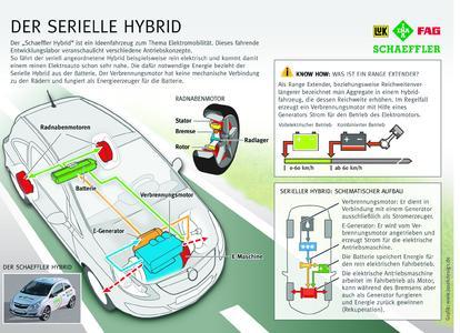 Infografik Serieller Hybrid