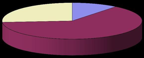 Wie viele Ausbildungsplätze wollen Sie 2012 im Vergleich zum Vorjahr anbieten?