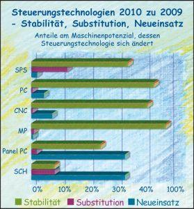 Steuerung_2010_D_300.jpg