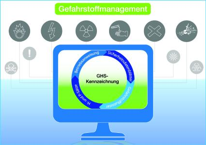 Sicherer Umgang mit gefährlichen Substanzen: Das ConSense Gefahrstoffmanagement unterstützt bei Dokumentation, Information