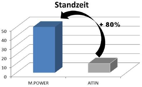 Grafik: Standzeiterhöhung durch M.POWER-beschichtete Werkzeuge