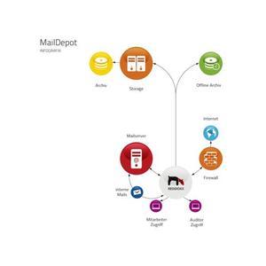 Schaubild zur Funktionsweise von REDDOXX MailDepot