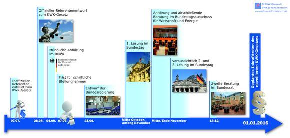 Eine internetbasierte Informationsseite informiert kostenlos über alles Wissenswerte zum neuen KWK-Gesetz. Auch der Download von Infografiken wie zum Beispiel der Zeitplan der KWK-Gesetzgebung wird durch das Informationsportal ermöglicht (Quelle: BHKW-Infozentrum)