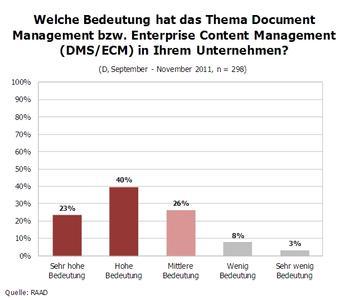 Welche Bedeutung hat das Thema DMS bzw. ECM im Unternehmen?